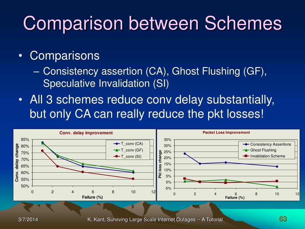 Comparison between Schemes