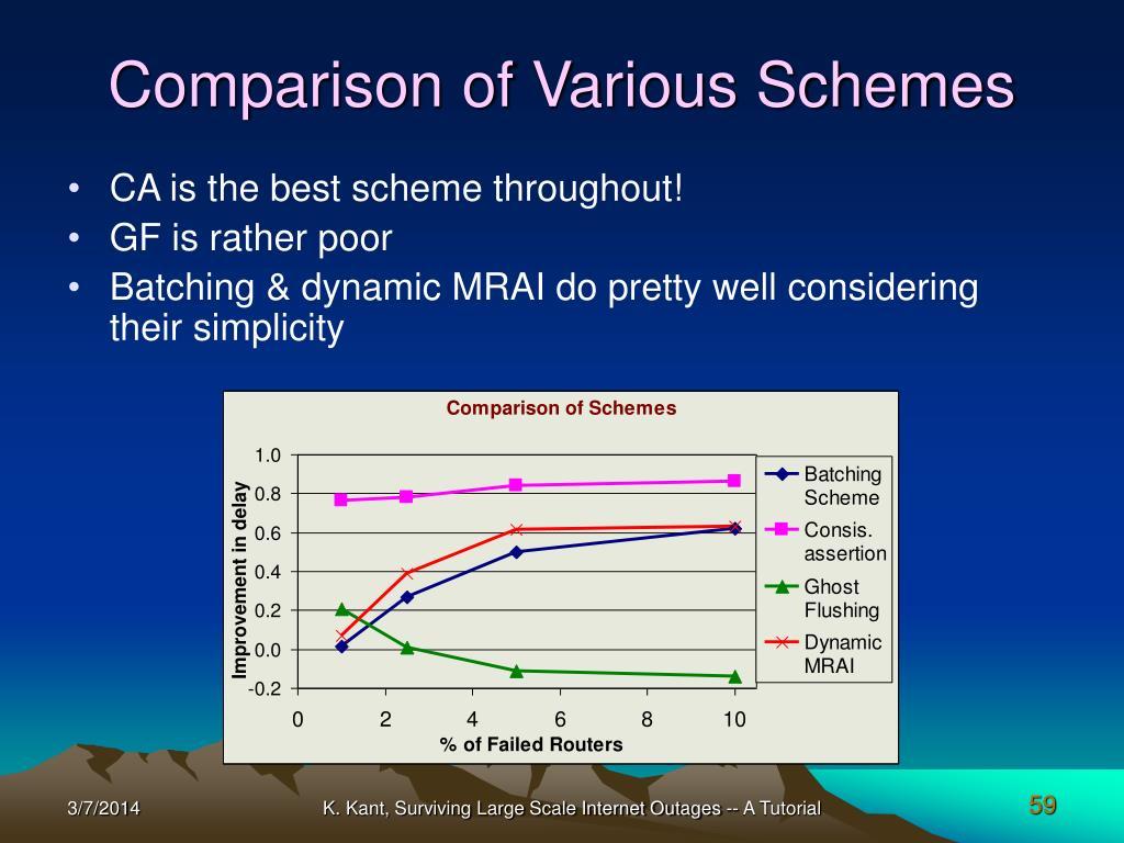 Comparison of Various Schemes