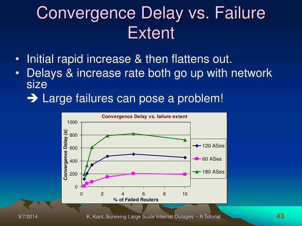 Convergence Delay vs. Failure Extent