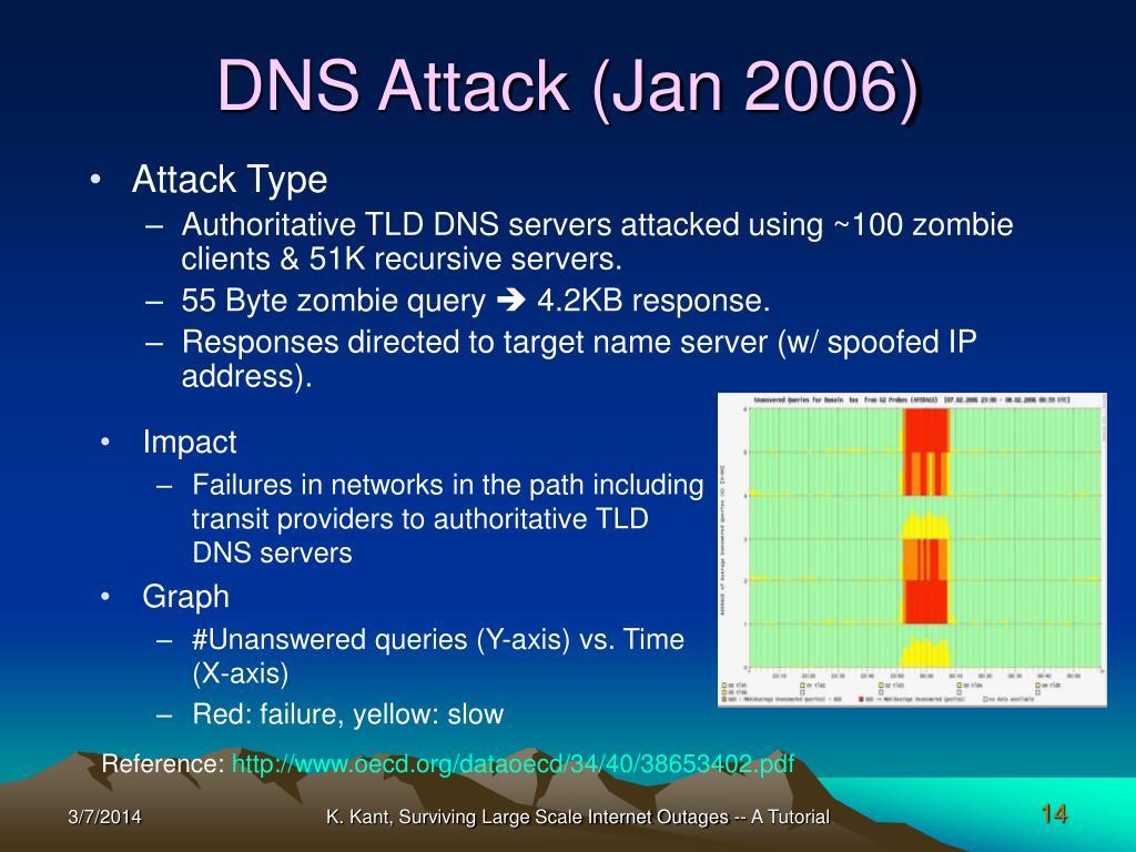 DNS Attack (Jan 2006)