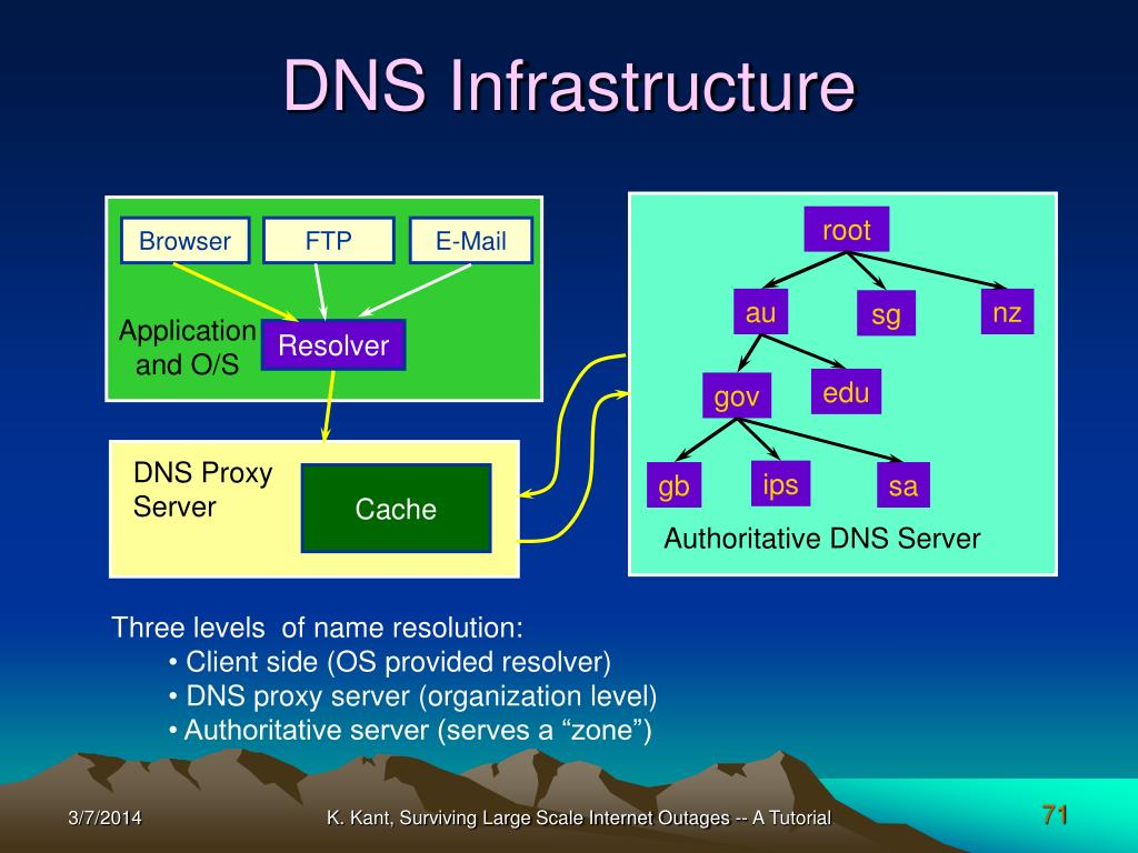 DNS Infrastructure