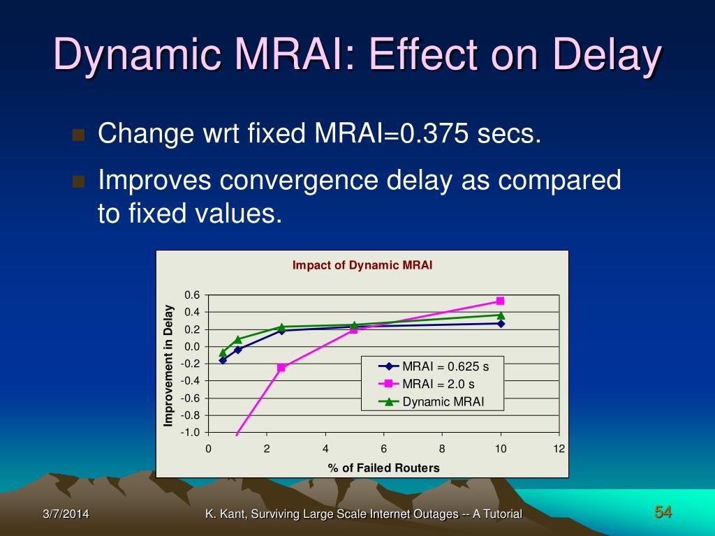 Dynamic MRAI: Effect on Delay