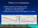 effect of invalidation