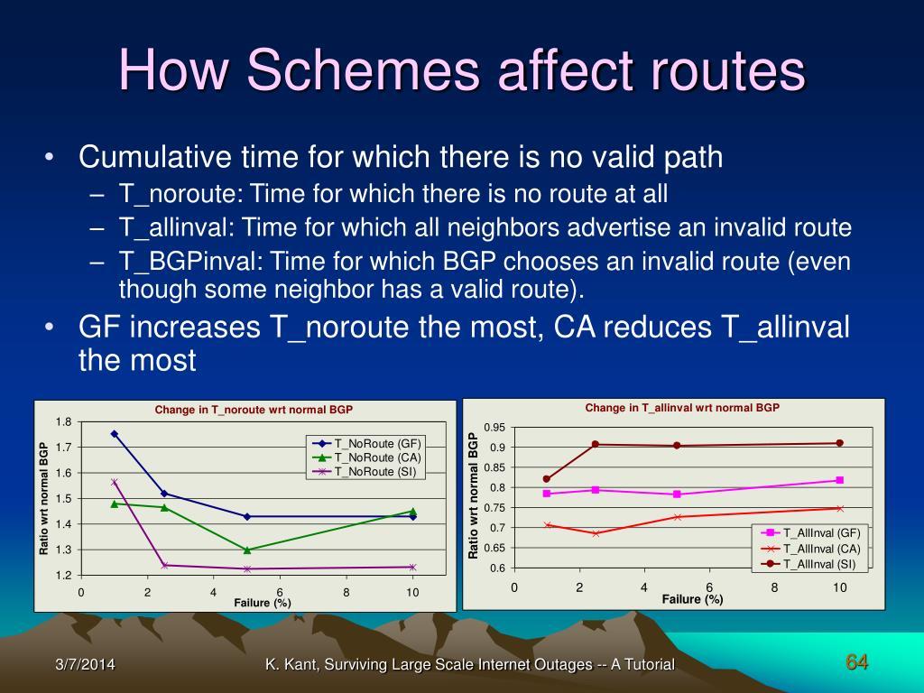 How Schemes affect routes