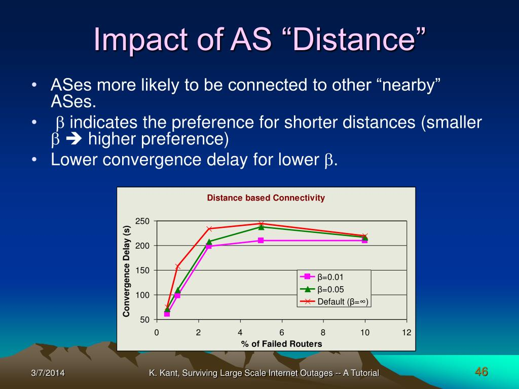 """Impact of AS """"Distance"""""""