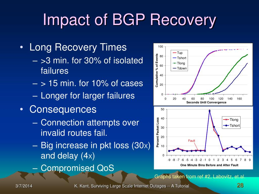 Impact of BGP Recovery