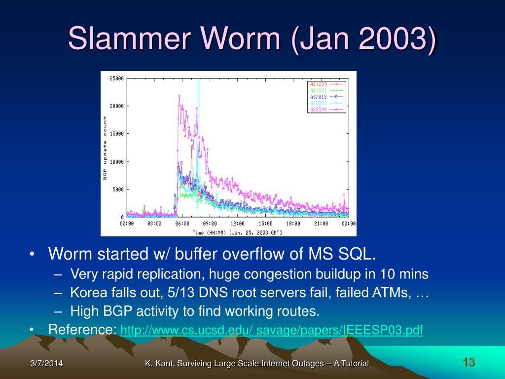 Slammer Worm (Jan 2003)