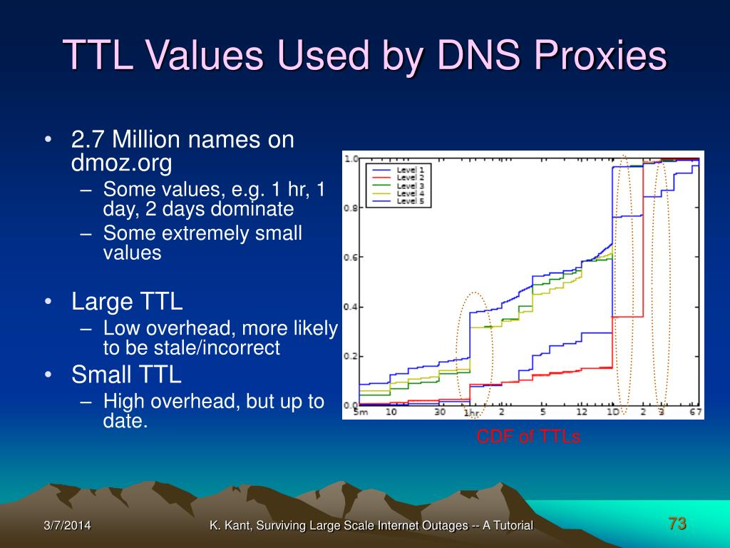 TTL Values Used by DNS Proxies