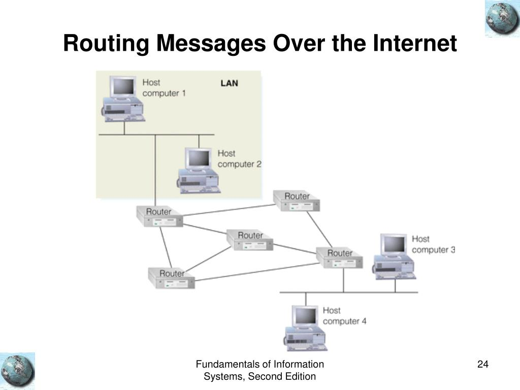 Routing Messages Over the Internet