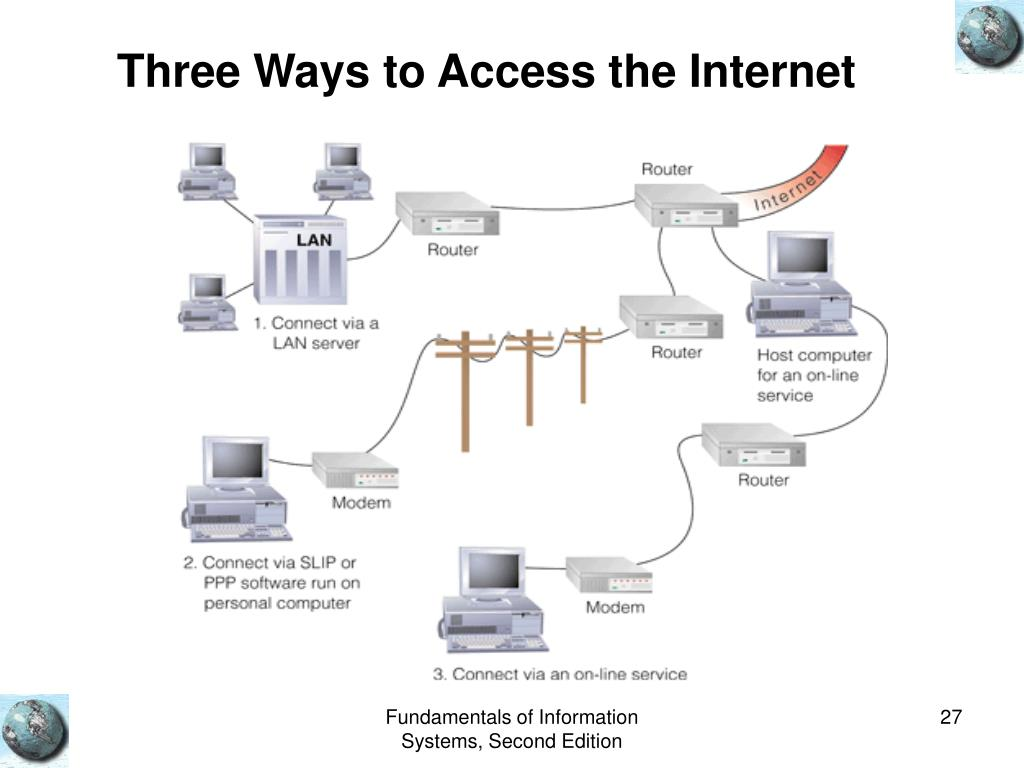 Three Ways to Access the Internet