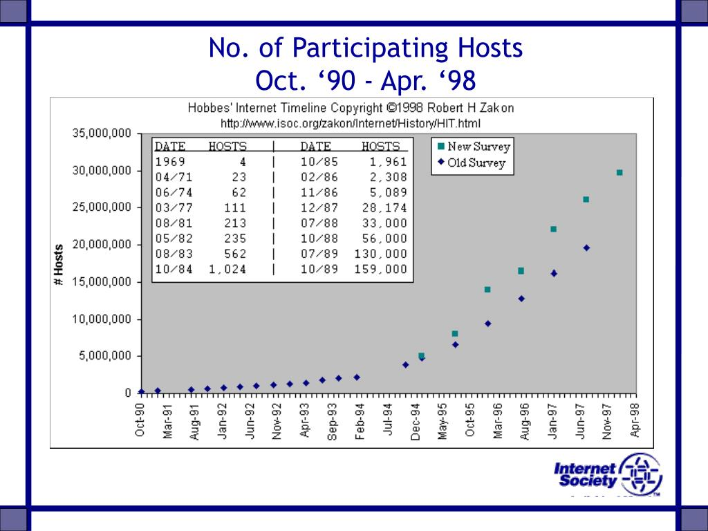 No. of Participating Hosts