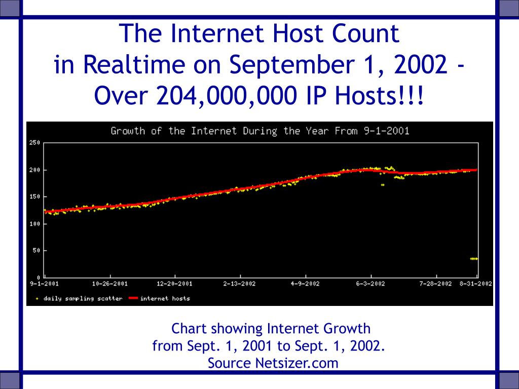 The Internet Host Count