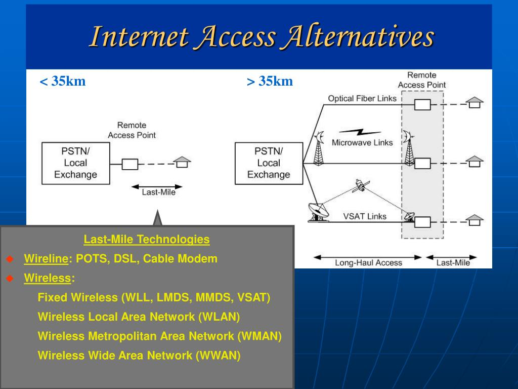Last-Mile Technologies