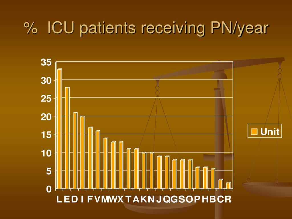 %  ICU patients receiving PN/year
