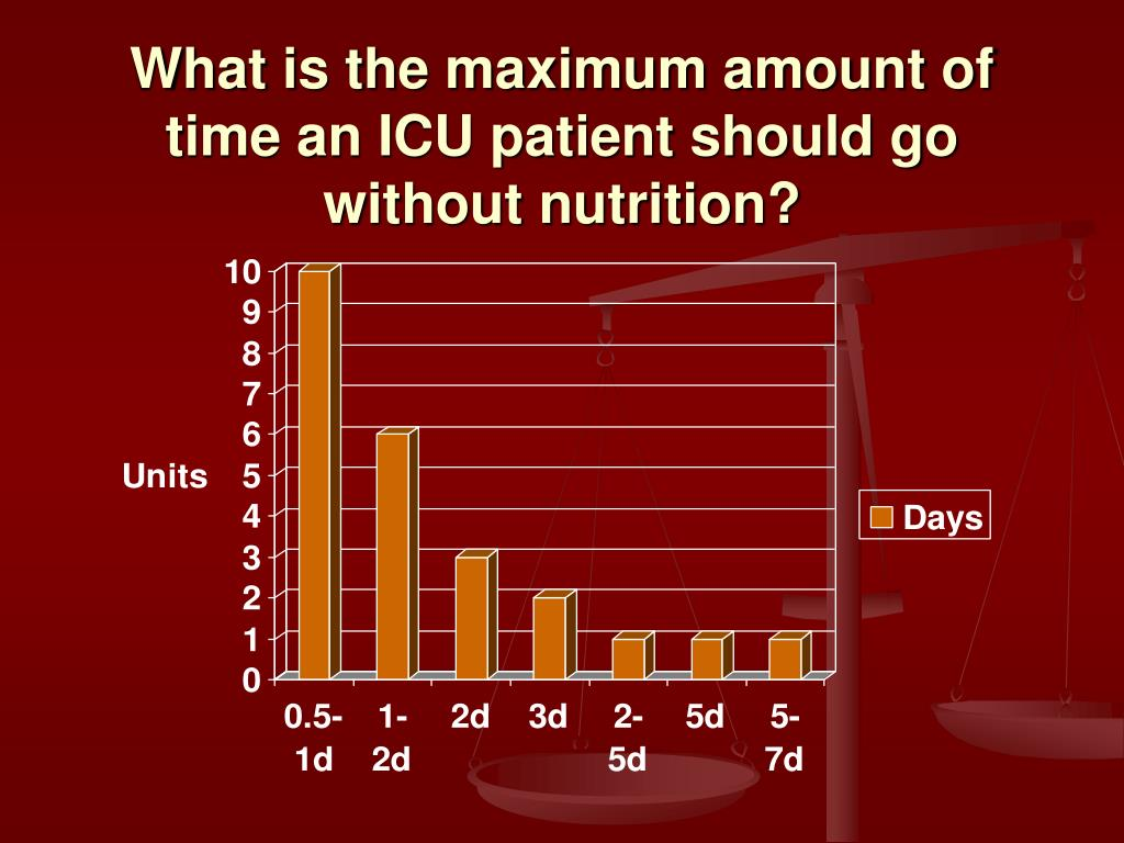 What is the maximum amount of time an ICU patient should go without nutrition?