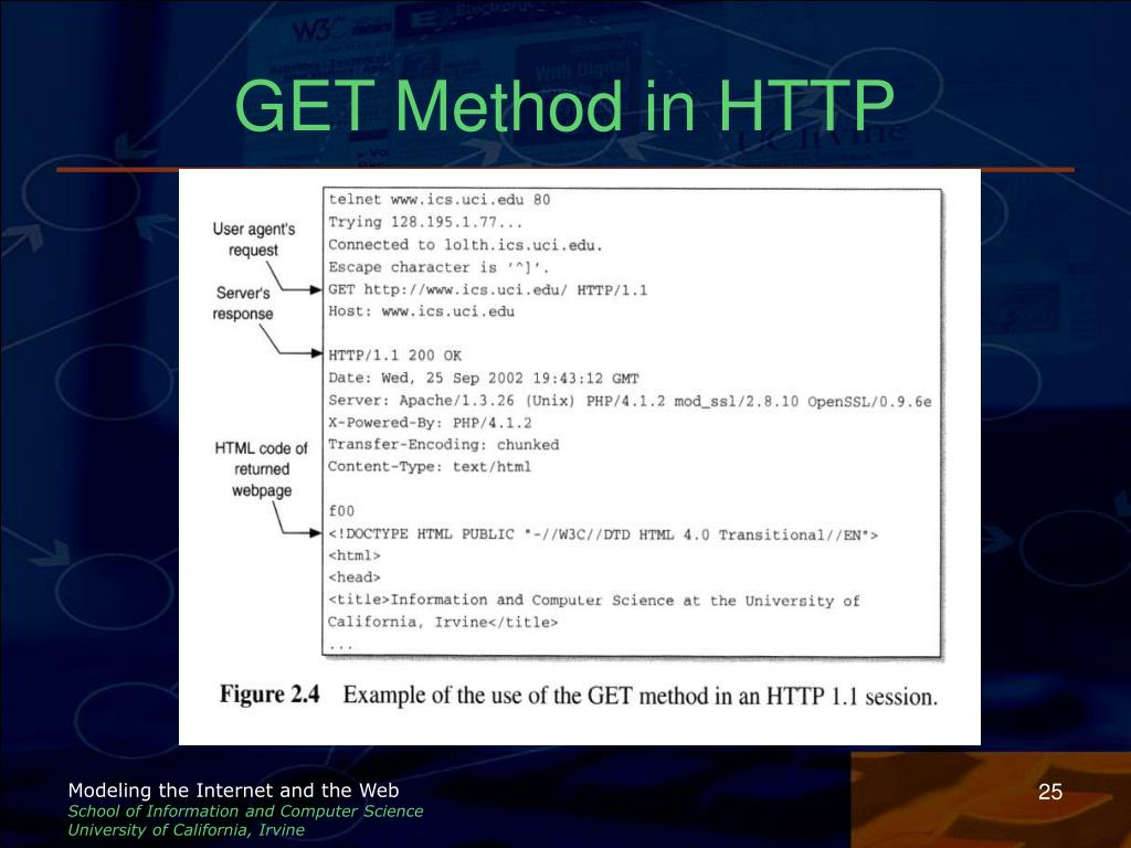 GET Method in HTTP