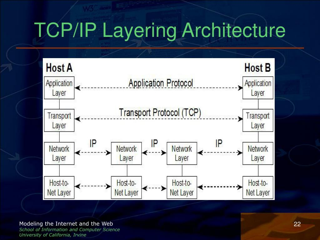 TCP/IP Layering Architecture