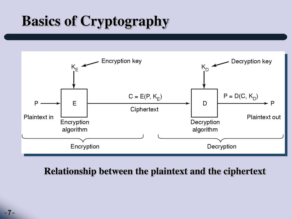 Basics of Cryptography