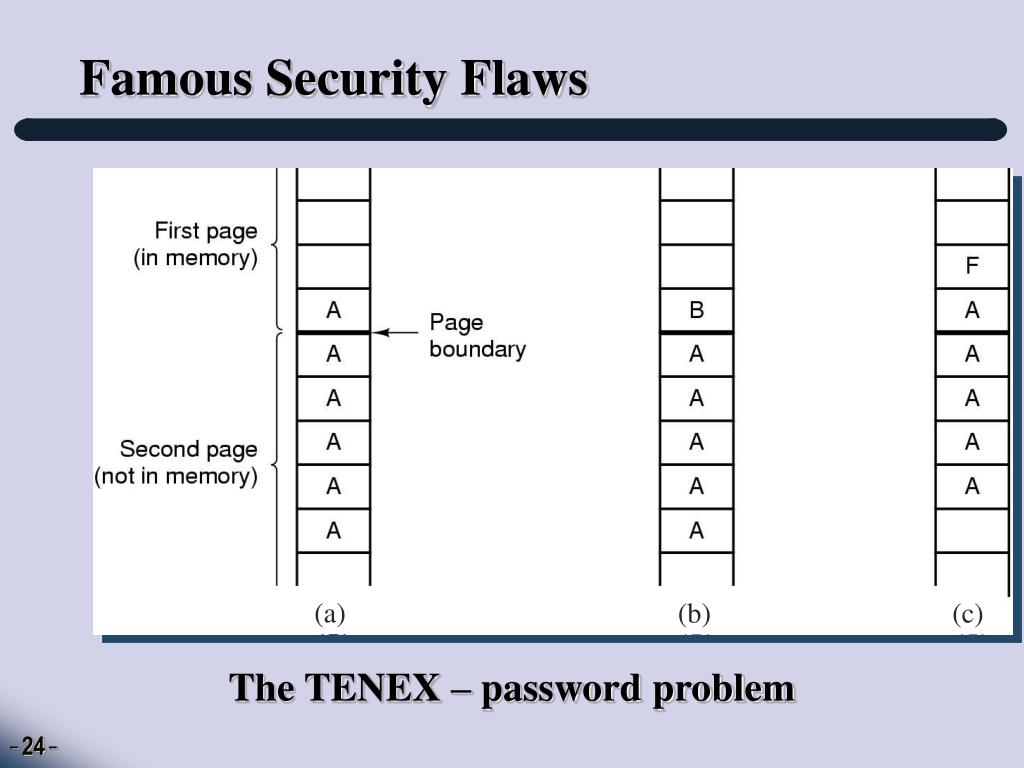 Famous Security Flaws