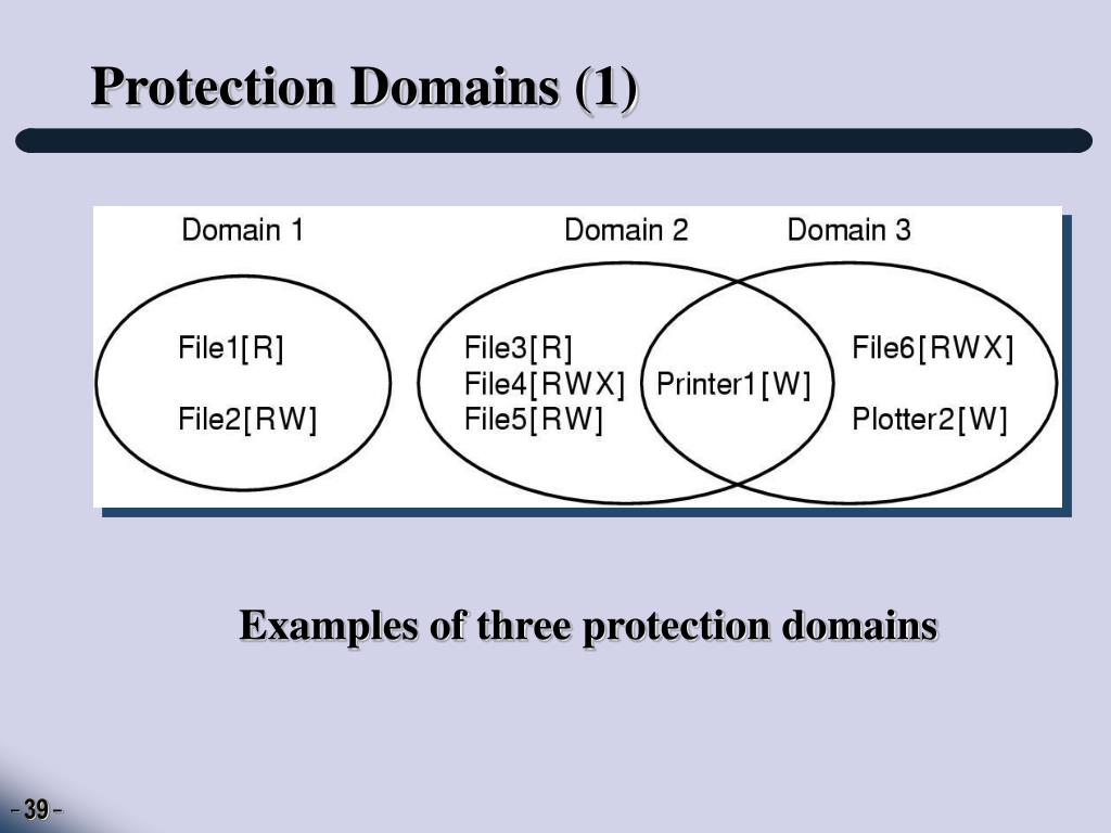Protection Domains (1)