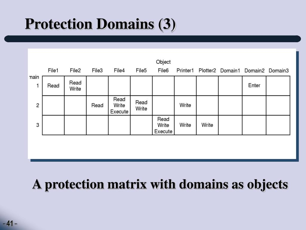 Protection Domains (3)