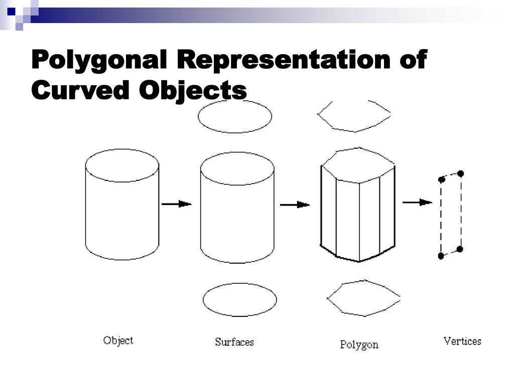 Polygonal Representation of Curved Objects