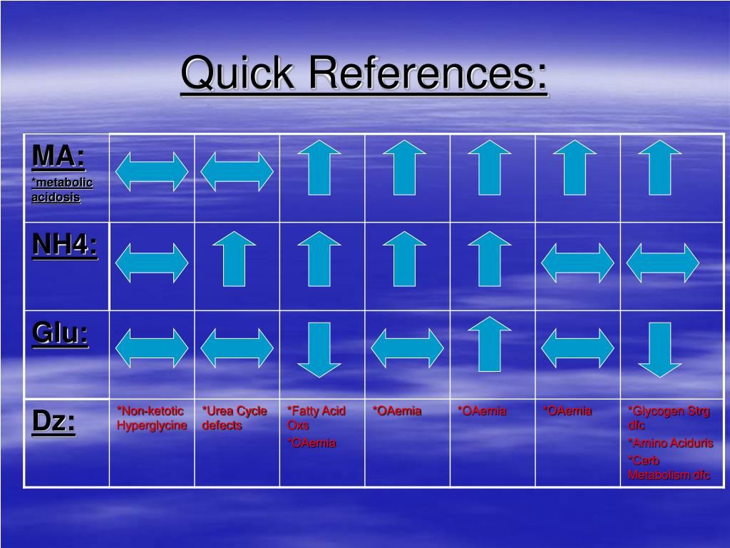 Quick References: