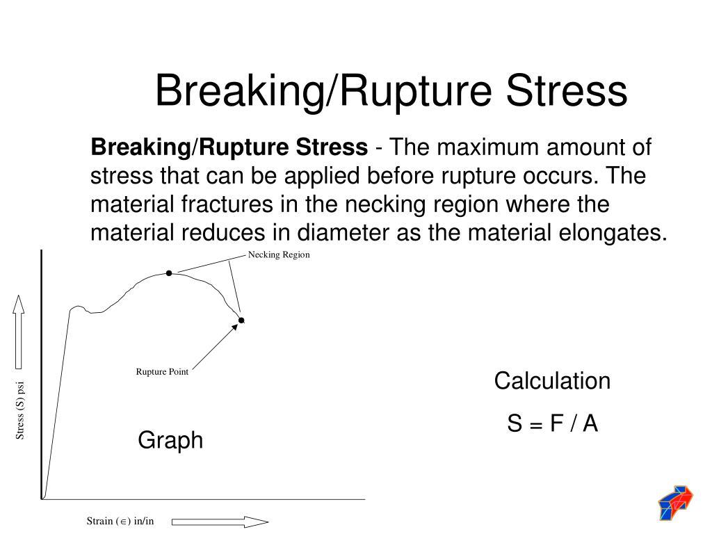 Breaking/Rupture Stress