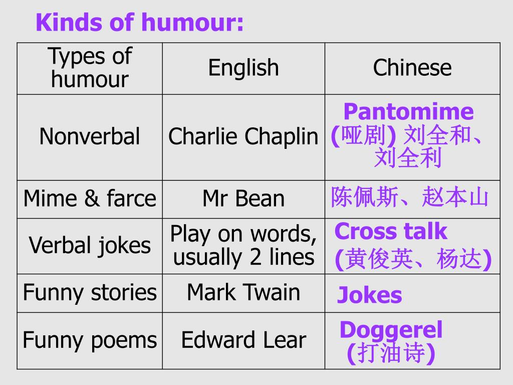 Kinds of humour: