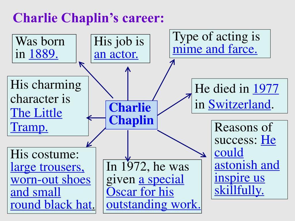 Charlie Chaplin's career: