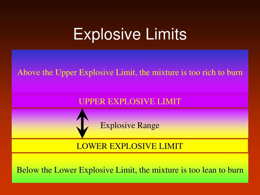 Explosive Limits