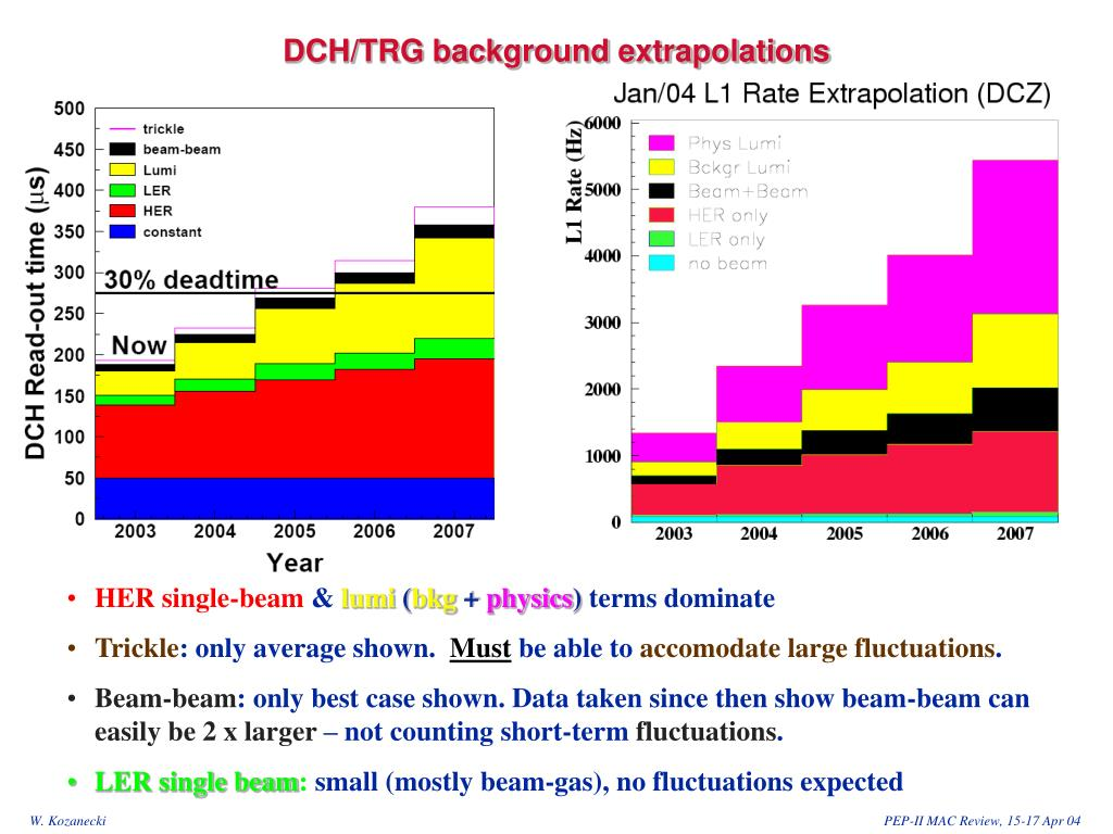 DCH/TRG background extrapolations