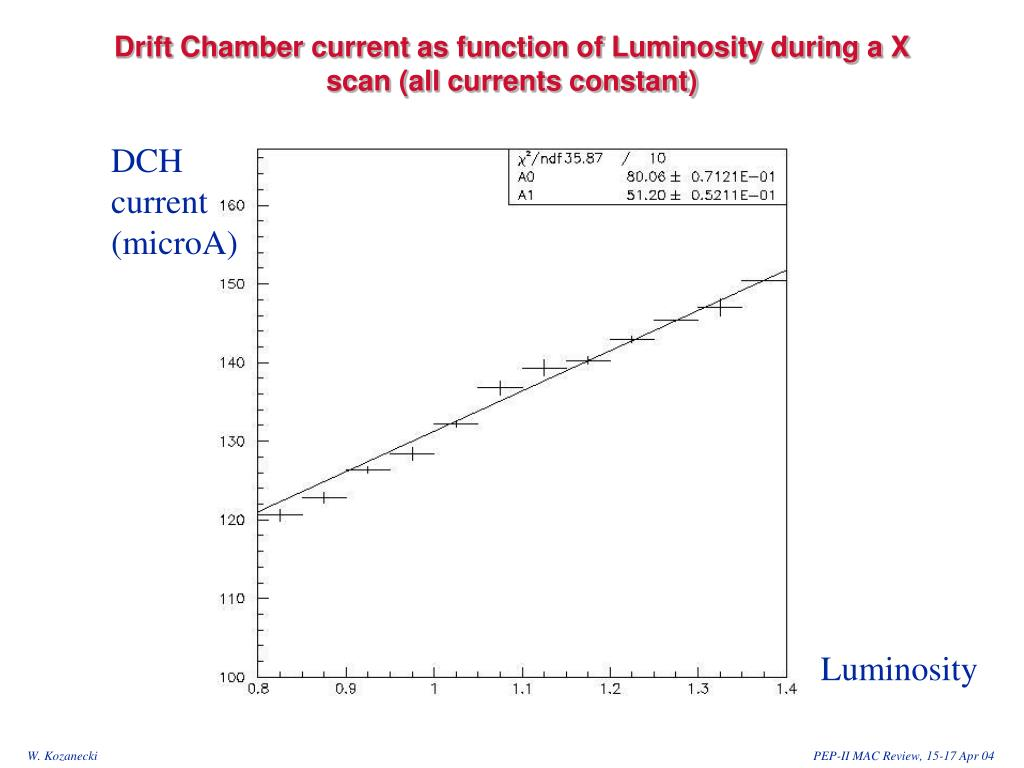 Drift Chamber current as function of Luminosity during a X scan (all currents constant)