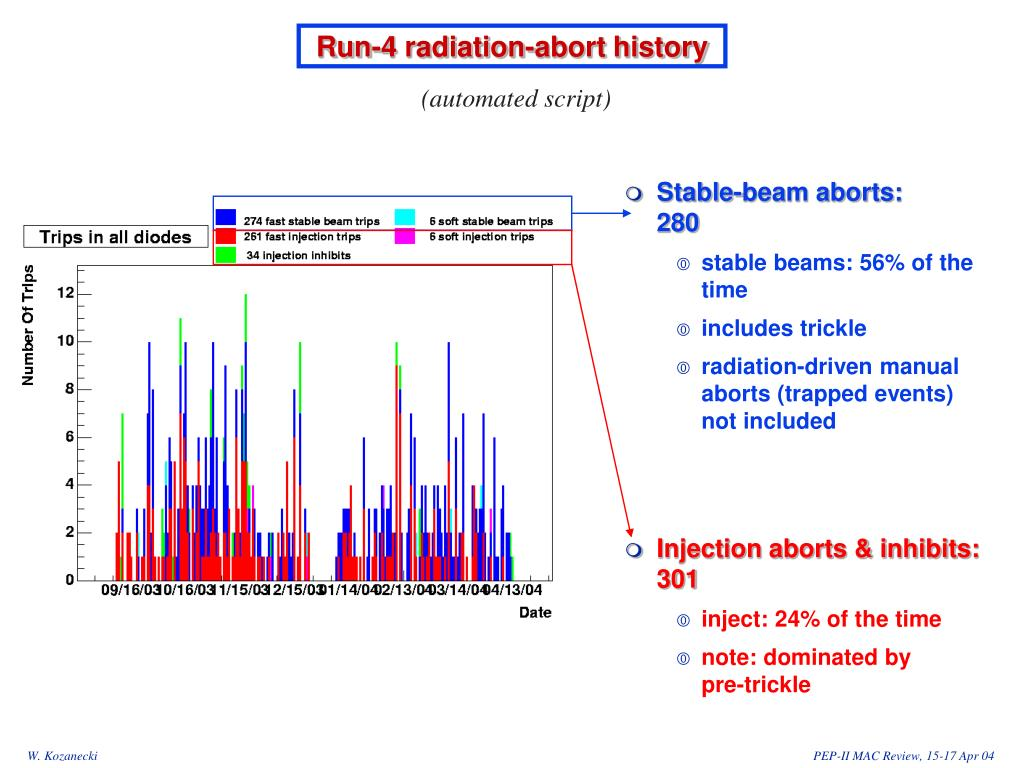 Run-4 radiation-abort history