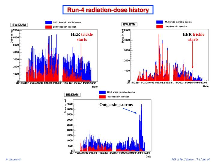 Run 4 radiation dose history
