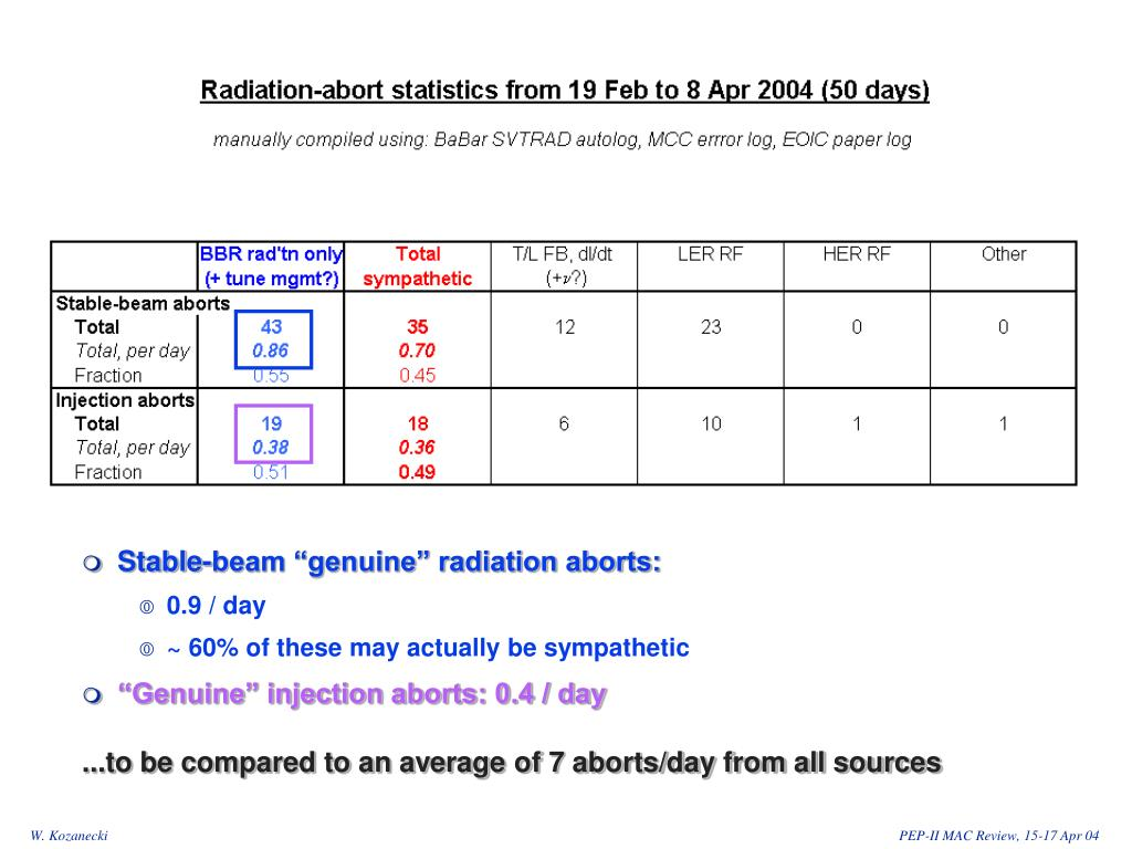 "Stable-beam ""genuine"" radiation aborts:"