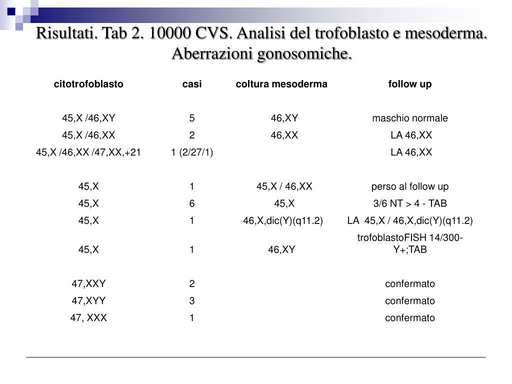 Risultati. Tab 2. 10000 CVS. Analisi del trofoblasto e mesoderma. Aberrazioni gonosomiche.
