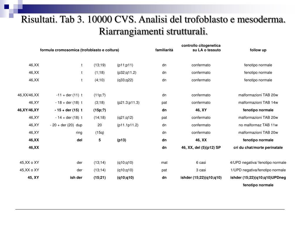 Risultati. Tab 3. 10000 CVS. Analisi del trofoblasto e mesoderma. Riarrangiamenti strutturali.