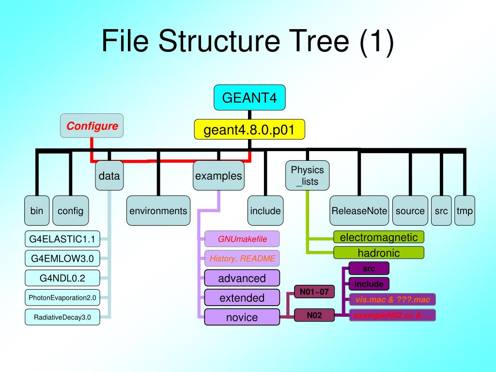 File Structure Tree (1)