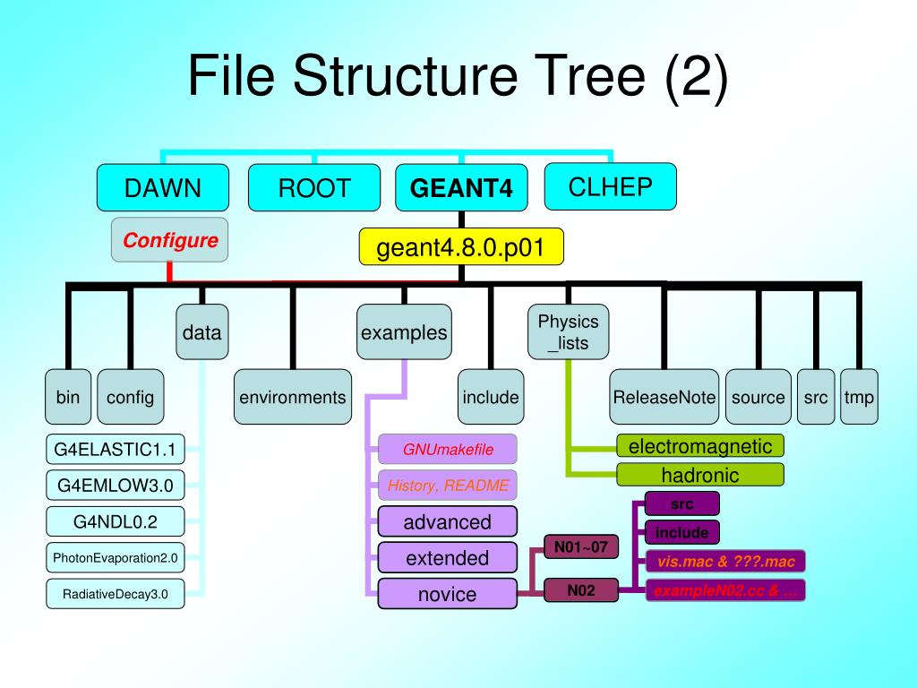 File Structure Tree (2)