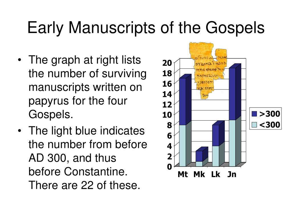 Early Manuscripts of the Gospels