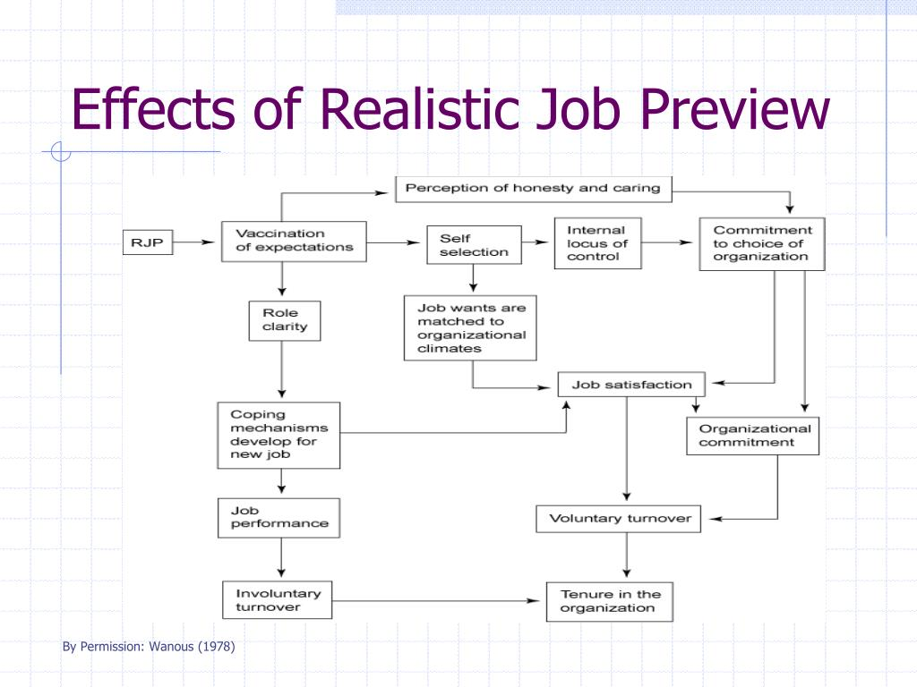 realistic job preview Field experiments have consistently demonstrated that realistic job previews ( rjps) reduce turnover among selected applicants however, there is a.