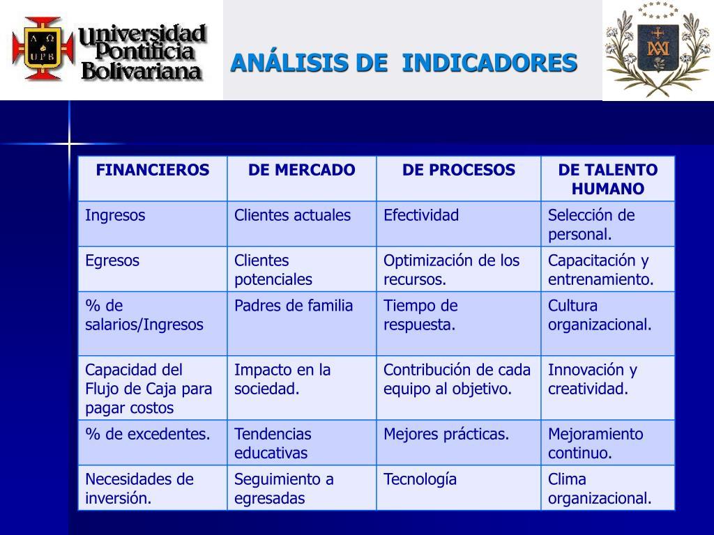 ANÁLISIS DE  INDICADORES