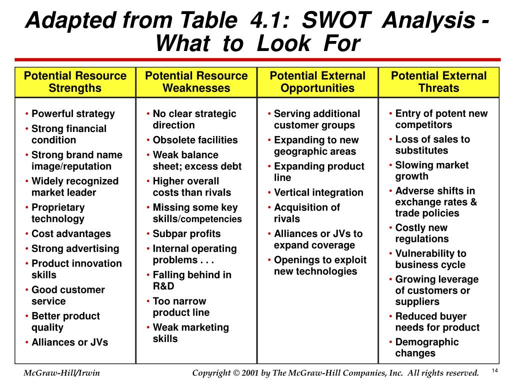 Potential Resource Strengths