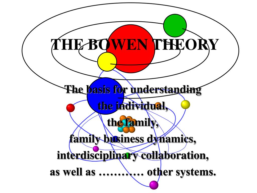 family system theory Psychology definition of family systems theory: is otherwise known as the bowen family systems theory family systems theory is a broad conceptual model which is the.