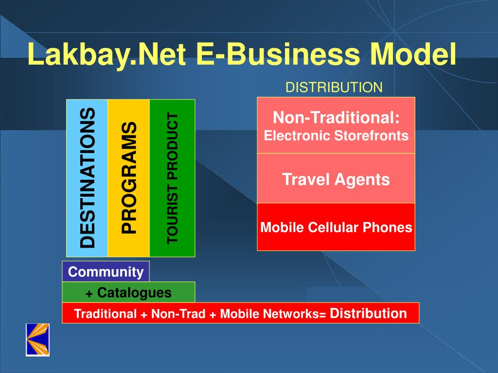 Lakbay.Net E-Business Model