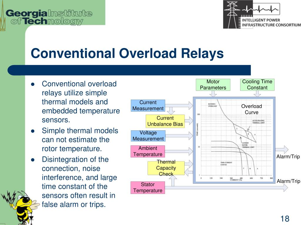 Conventional Overload Relays