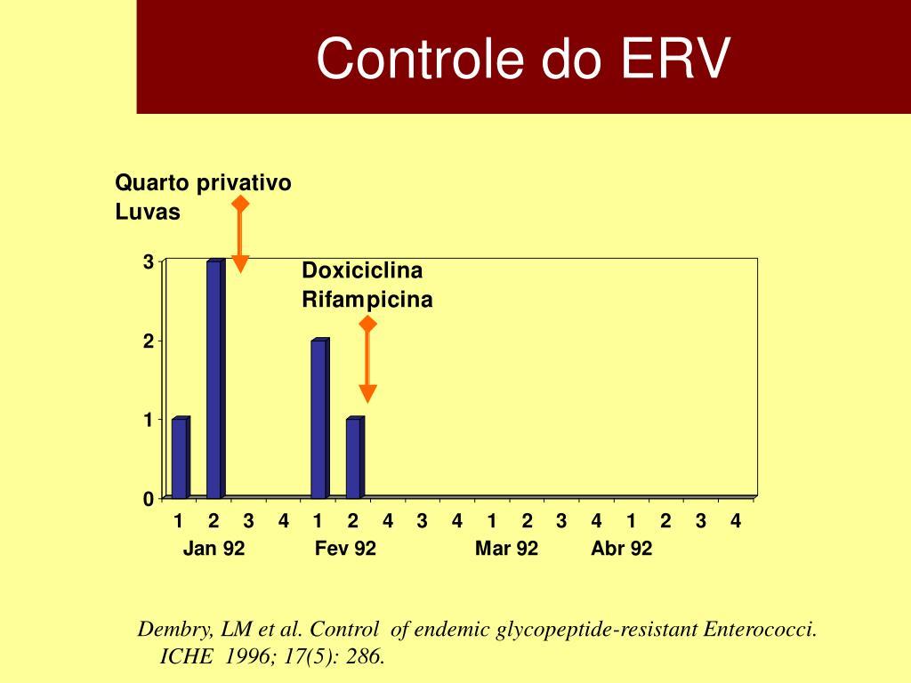 Controle do ERV