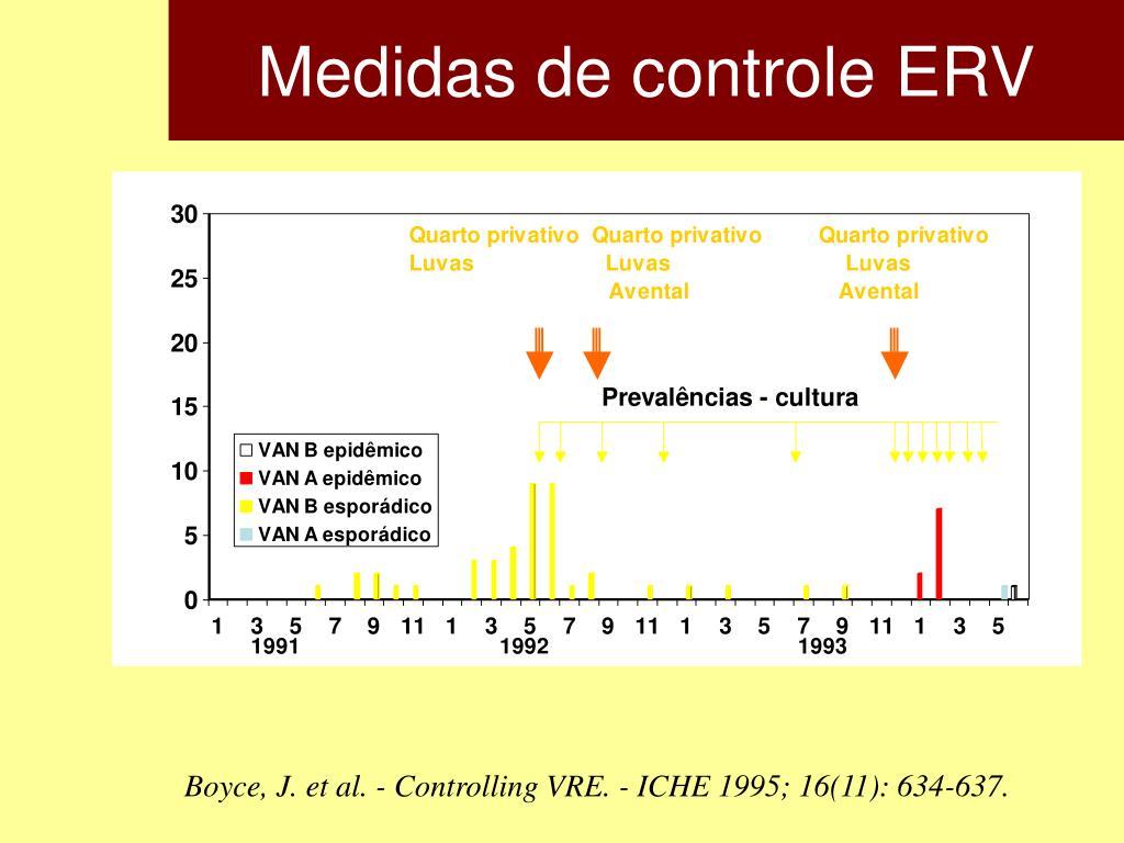 Medidas de controle ERV