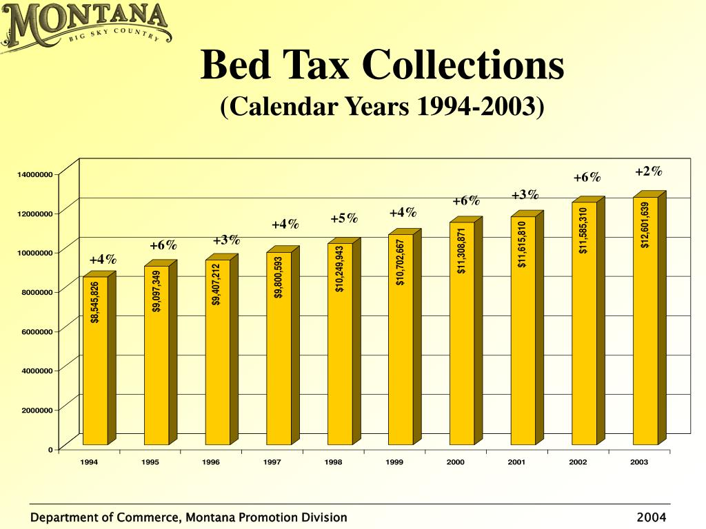 Bed Tax Collections